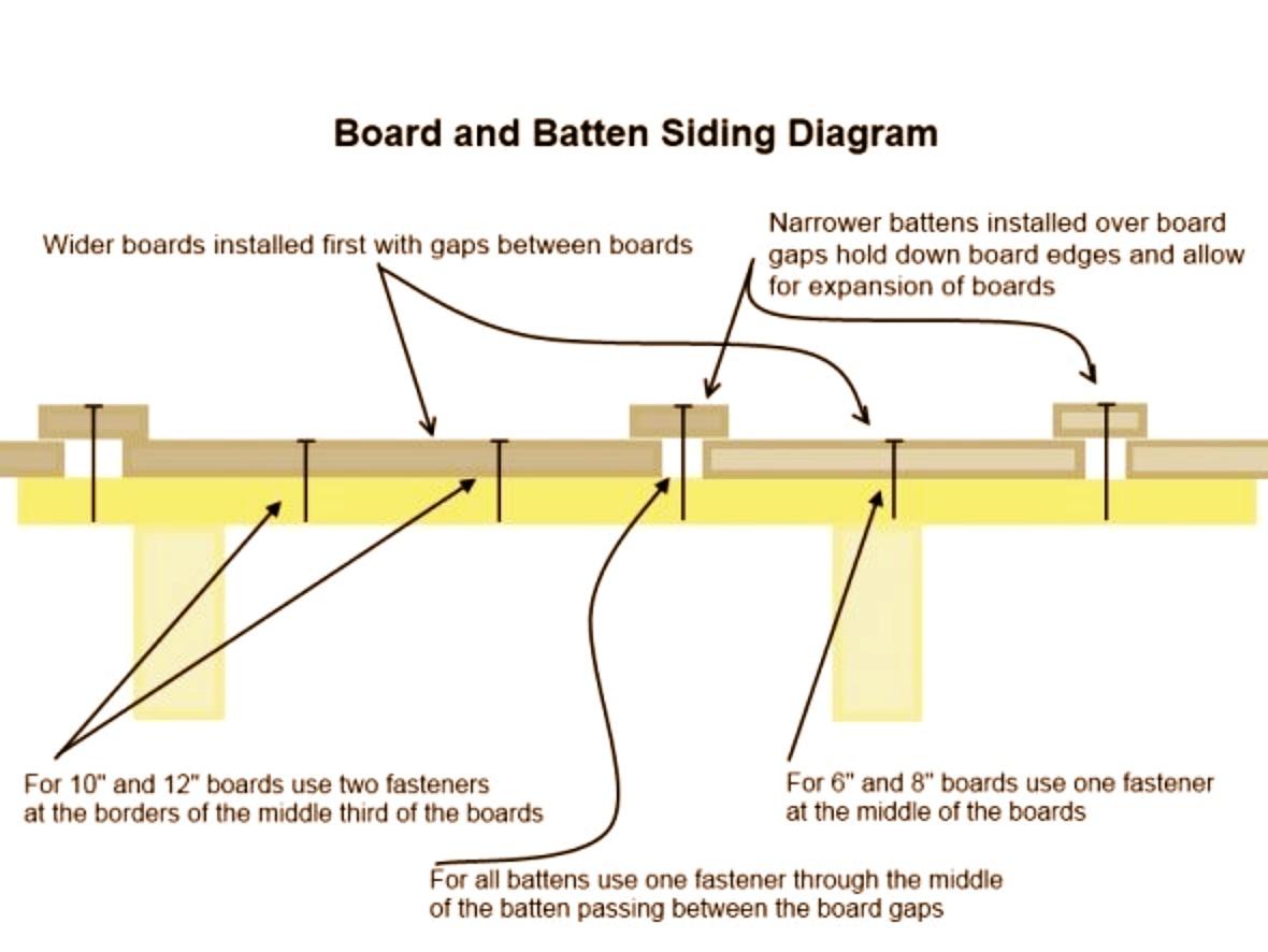 board and batten dimensions